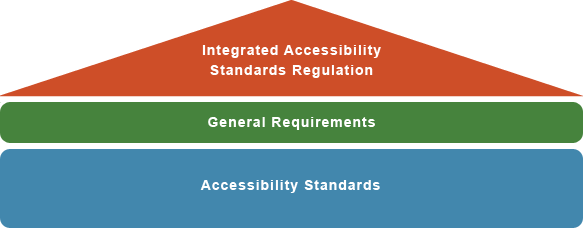 a diagram that shows the four standards of the Integrated Accessibility Standards Regulation